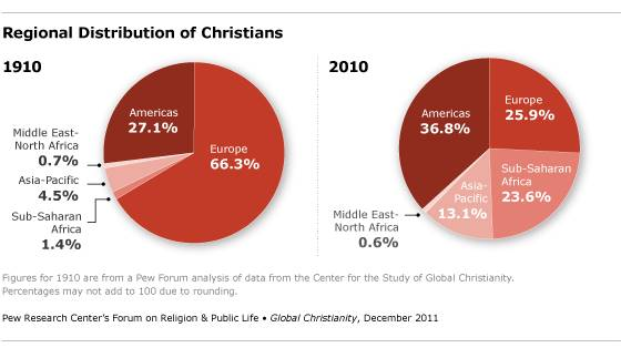 Regional Distribution of Christians